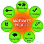 motivate